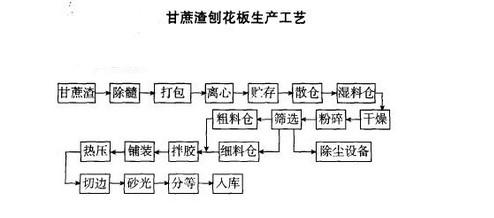 用途及生产工艺流程